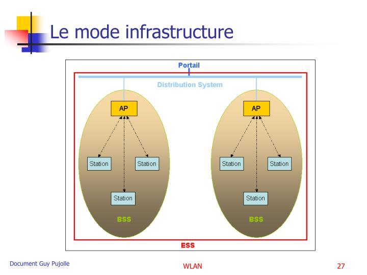 Réseaux locaux sans fils – La norme IEEE 802.11 - PowerPoint PPT Presentation