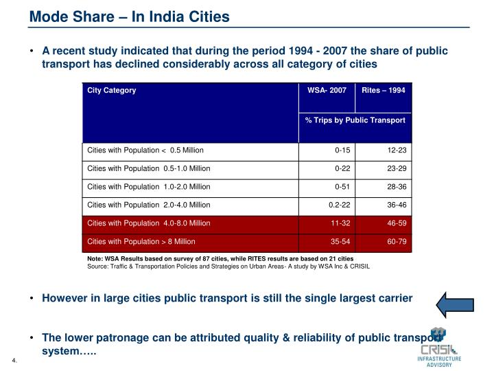 Mode Share – In India Cities