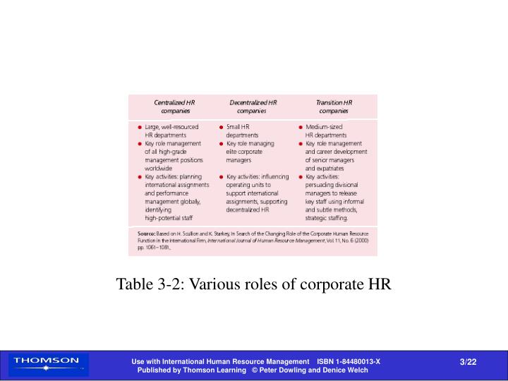 Table 3-2: Various roles of corporate HR