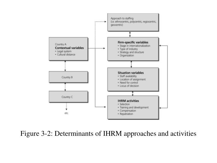 approaches to ihrm