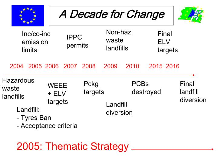 A Decade for Change