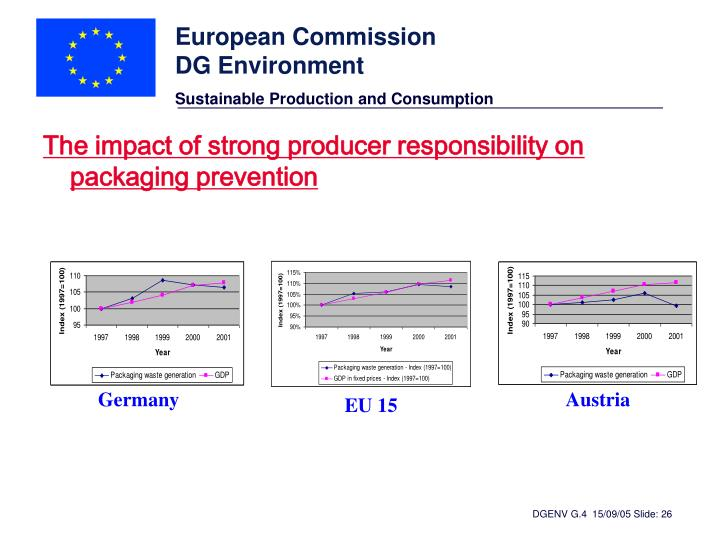 The impact of strong producer responsibility on packaging prevention