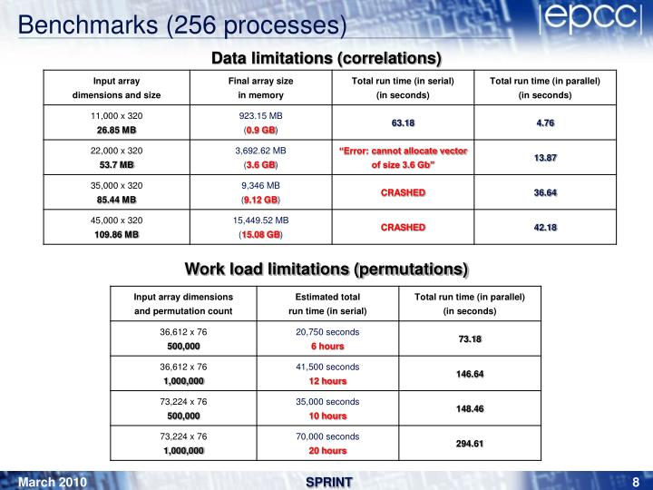 Benchmarks (256 processes)