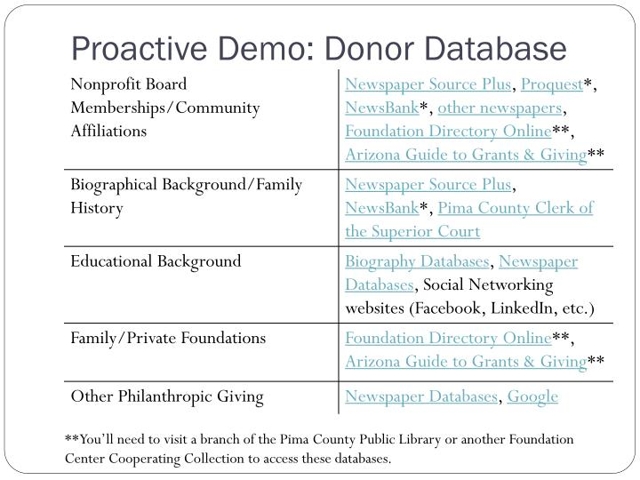 Proactive Demo: Donor Database