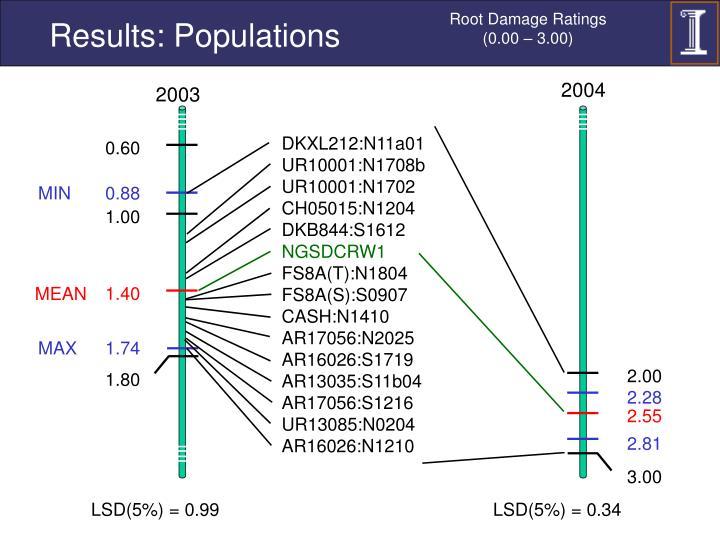 Root Damage Ratings