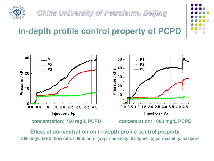 Effect of concentration on in-depth profile control property