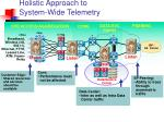 holistic approach to system wide telemetry1