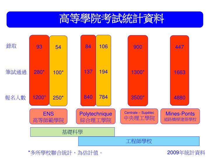 高等學院考試統計資料