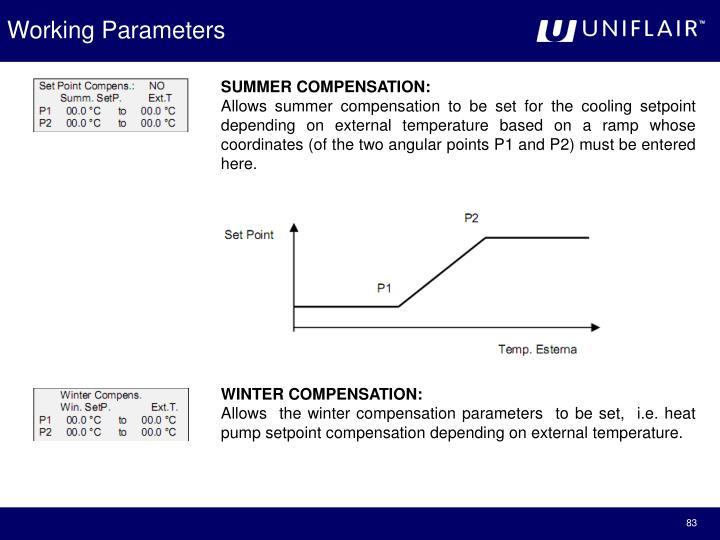 Working Parameters