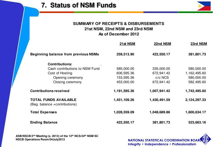7.  Status of NSM Funds
