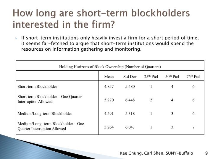 How long are short-term blockholders interested in the firm?
