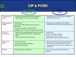 cip pcrd