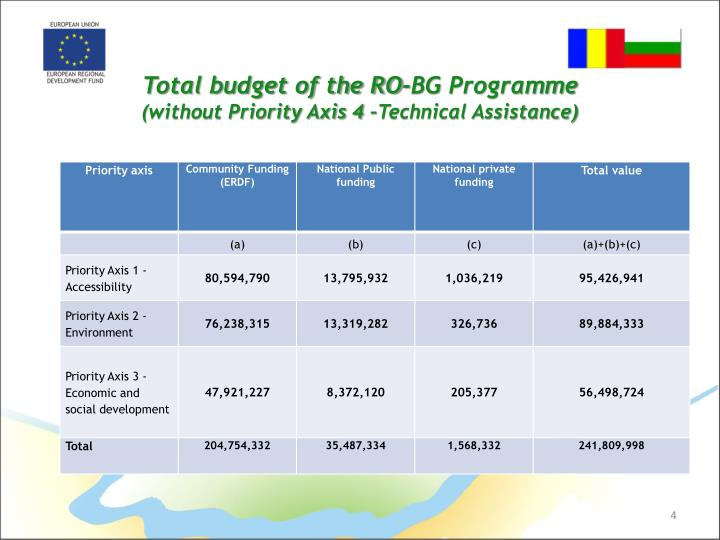 Total budget of the RO-BG