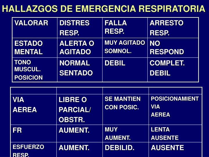HALLAZGOS DE EMERGENCIA RESPIRATORIA