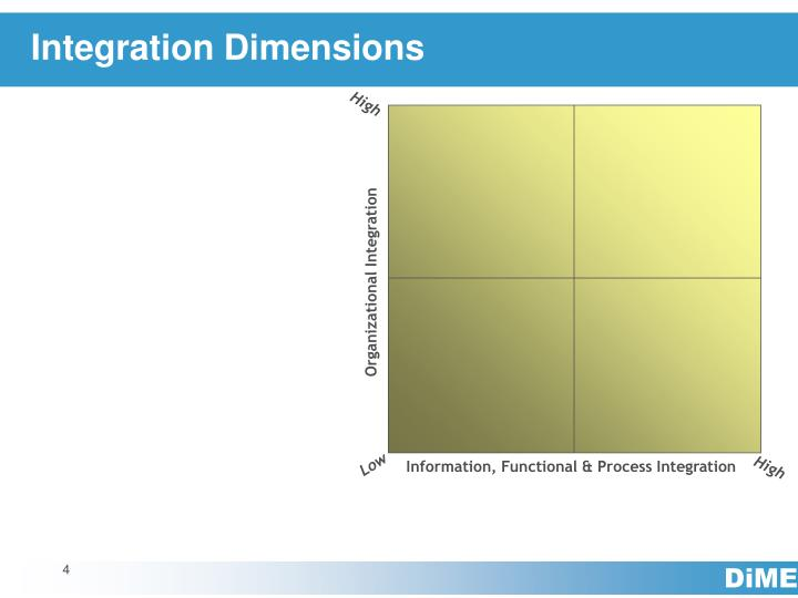 Integration Dimensions