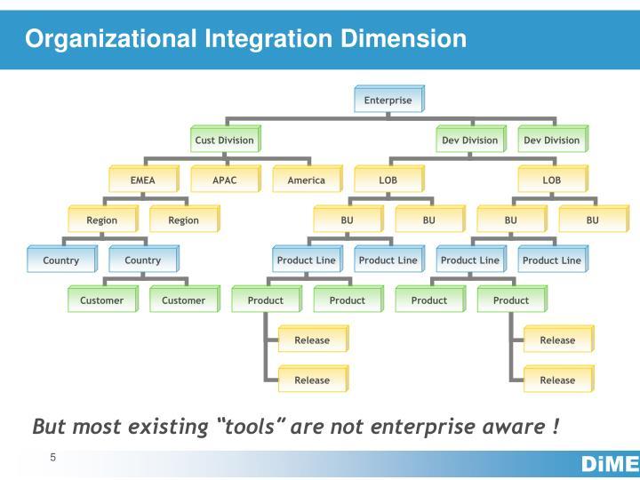 Organizational Integration Dimension