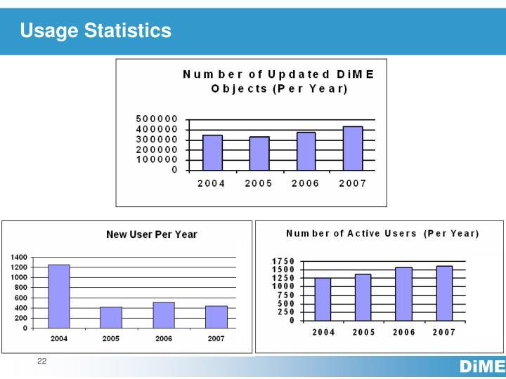 Usage Statistics