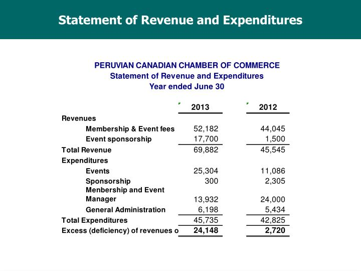 Statement of Revenue and Expenditures