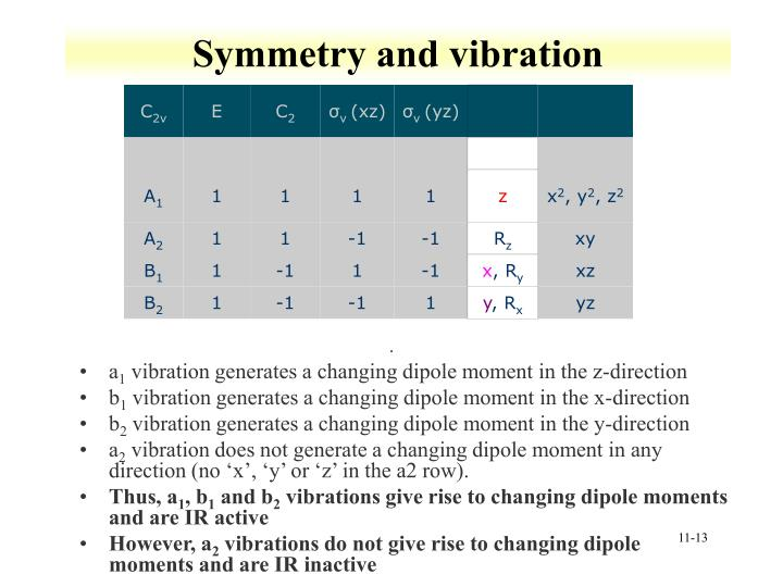 Symmetry and vibration