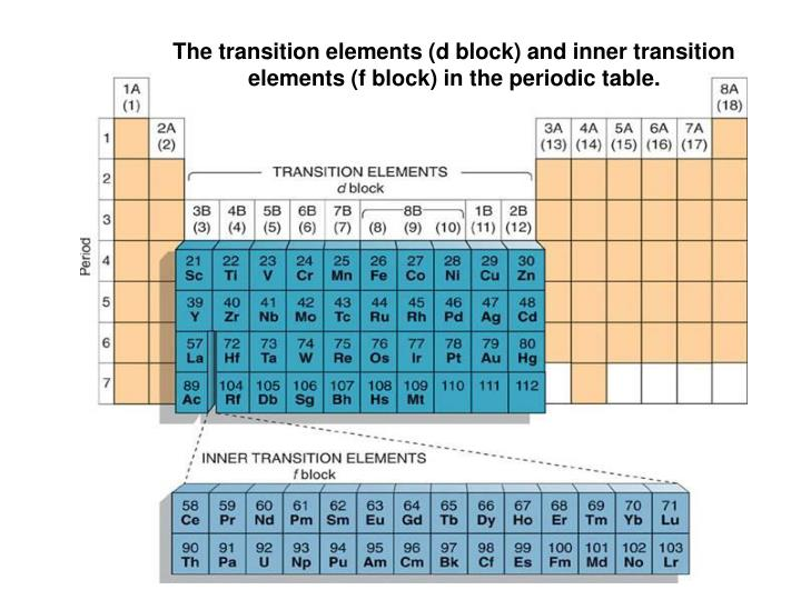 Ppt the transition elements d block and inner transition the transition elements d block and inner transition elements f block in the periodic table urtaz Gallery