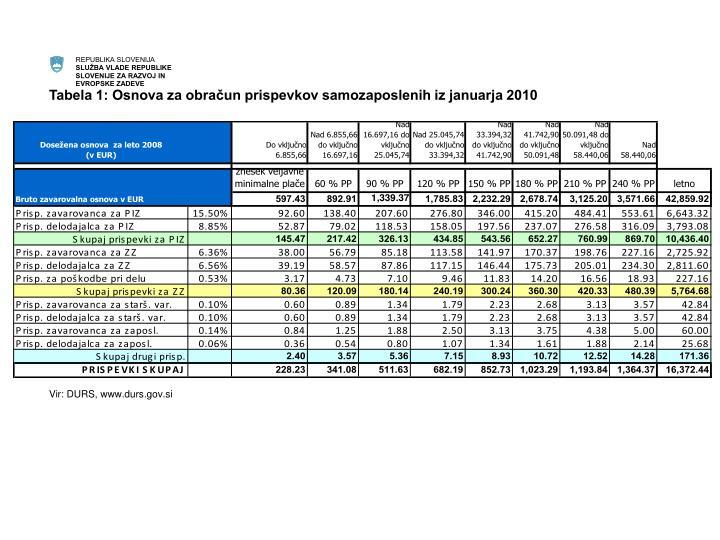 Tabela 1: Osnova za obračun prispevkov samozaposlenih iz januarja 2010