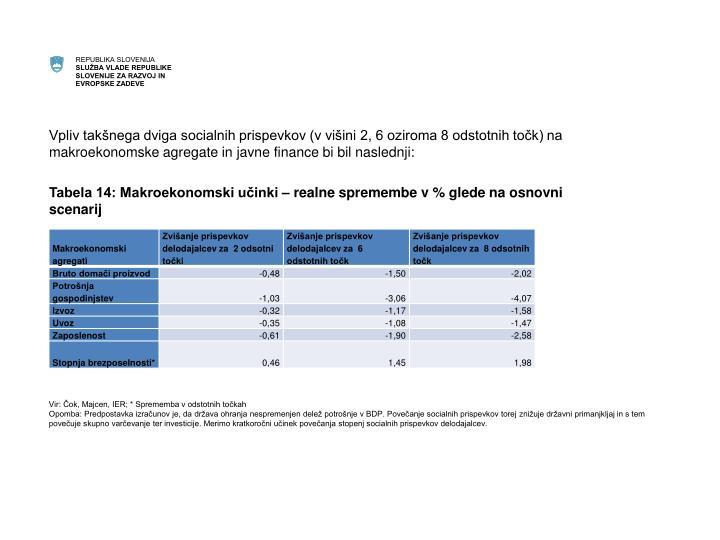 Vpliv takšnega dviga socialnih prispevkov (v višini 2, 6 oziroma 8 odstotnih točk) na makroekonomske agregate in javne finance bi bil naslednji: