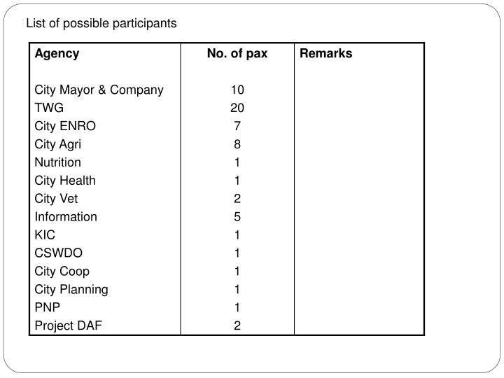List of possible participants