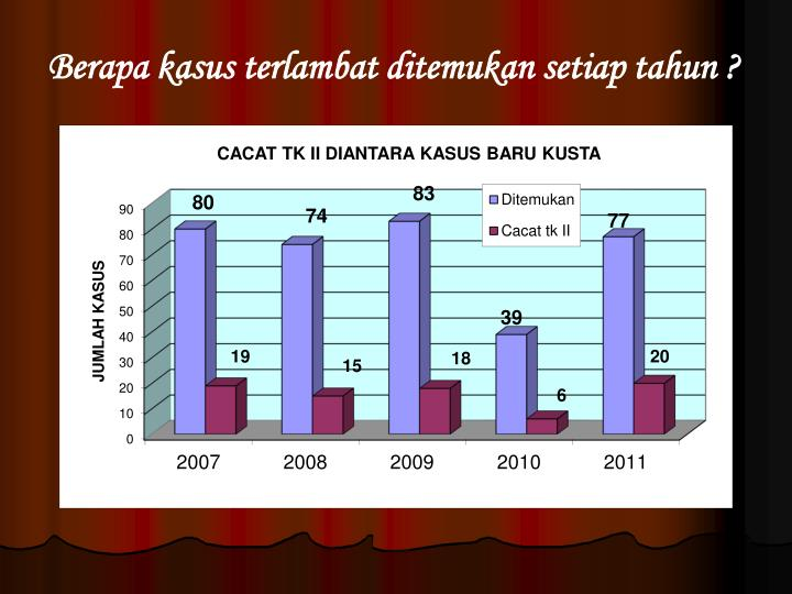 Berapa kasus terlambat ditemukan setiap tahun ?