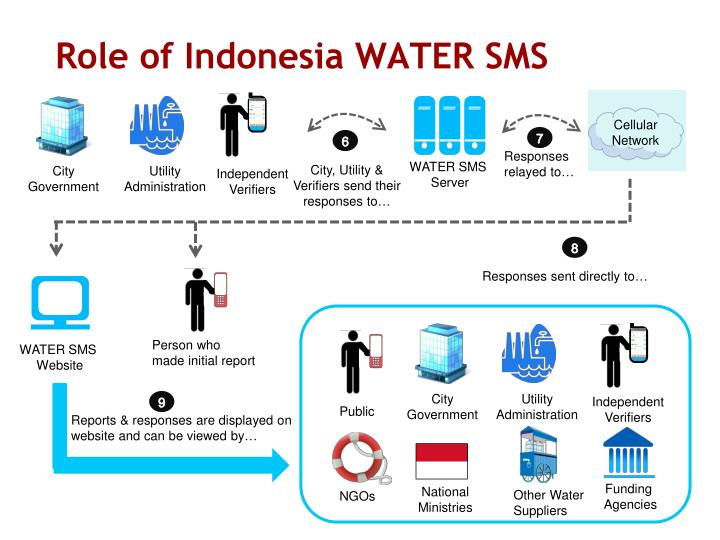 Role of Indonesia WATER SMS