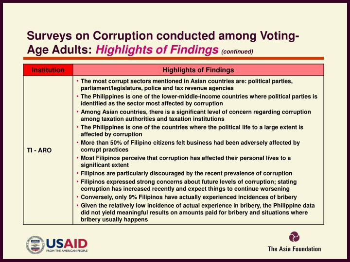 Surveys on Corruption conducted among Voting-Age Adults: