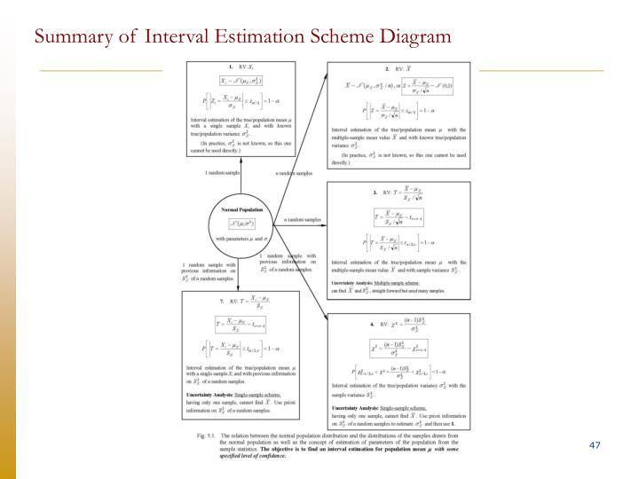 Summary of Interval Estimation Scheme Diagram