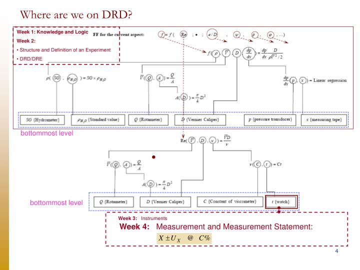 Where are we on drd
