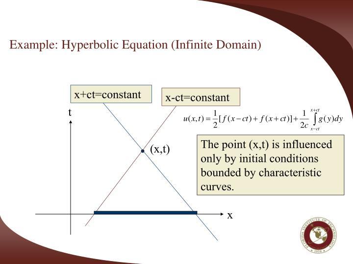 Example: Hyperbolic Equation (Infinite Domain)
