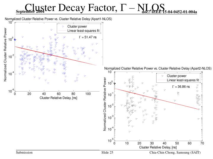 Cluster Decay Factor,
