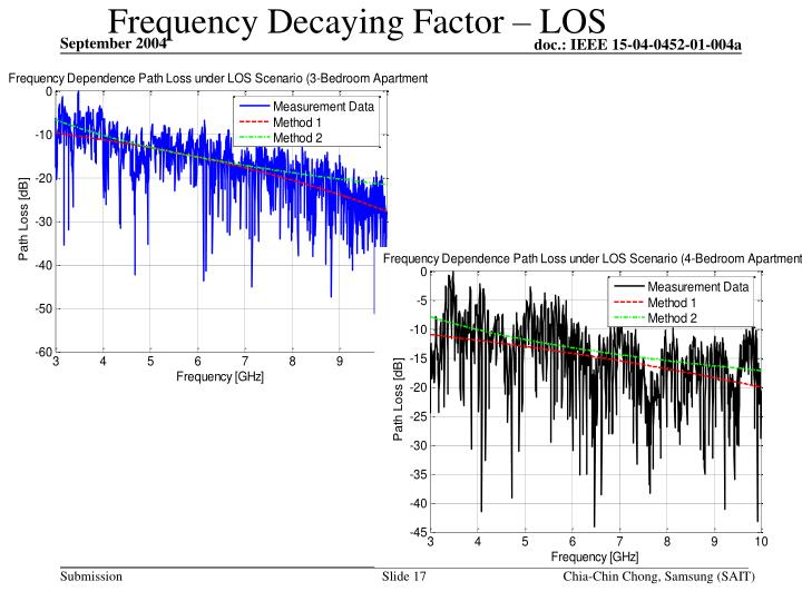 Frequency Decaying Factor – LOS