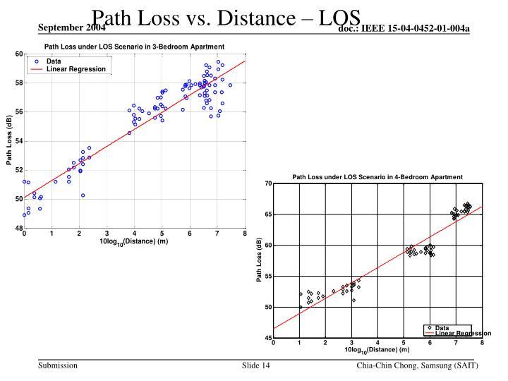 Path Loss vs. Distance – LOS