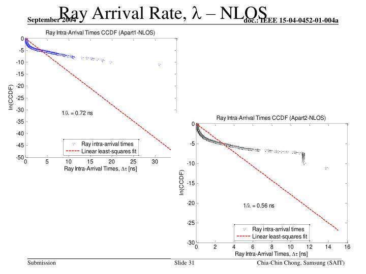 Ray Arrival Rate,