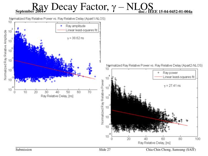 Ray Decay Factor,