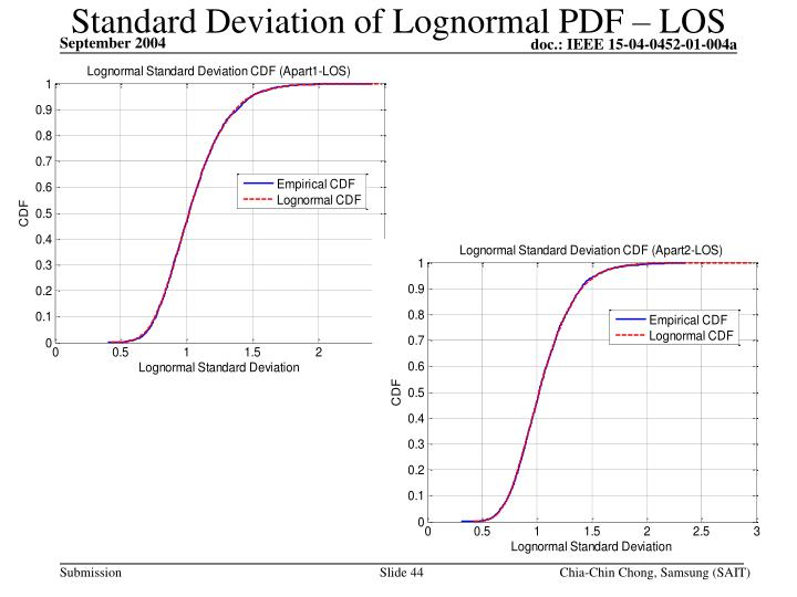 Standard Deviation of Lognormal PDF – LOS