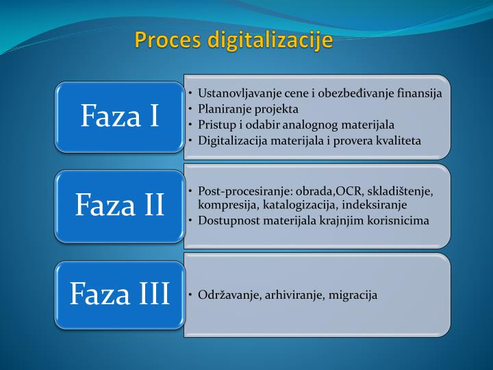 Proces digitalizacije