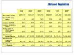 data on argentina