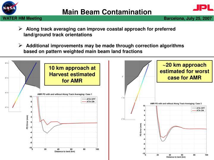 Main beam contamination