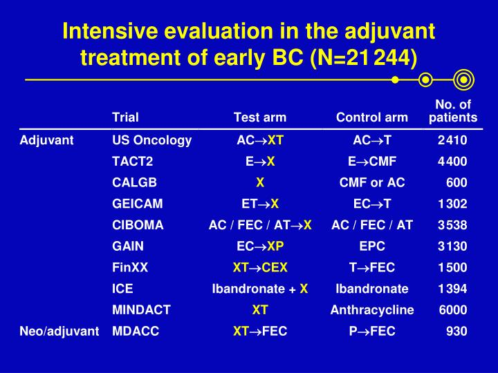 Intensive evaluation in the adjuvant treatment of early BC (N=21
