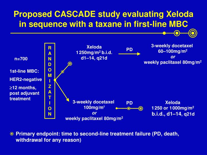 Proposed CASCADE study evaluating Xeloda in sequence with a taxane in first-line MBC
