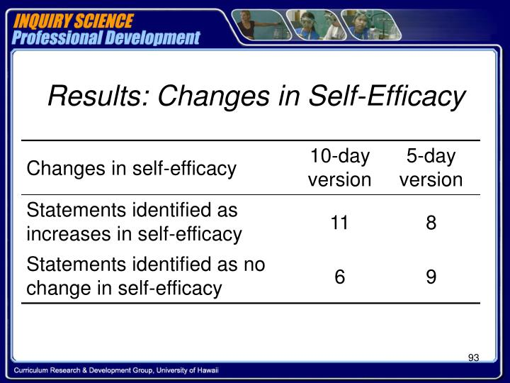Results: Changes in Self-Efficacy