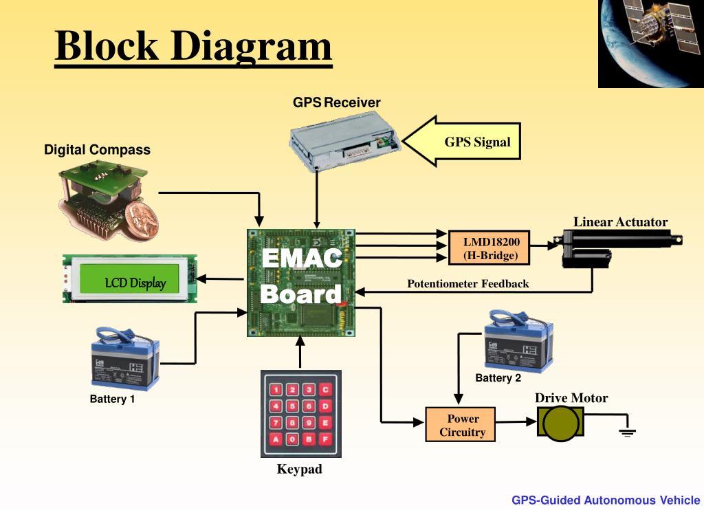 PPT - GPS-Guided Autonomous Vehicle PowerPoint Presentation