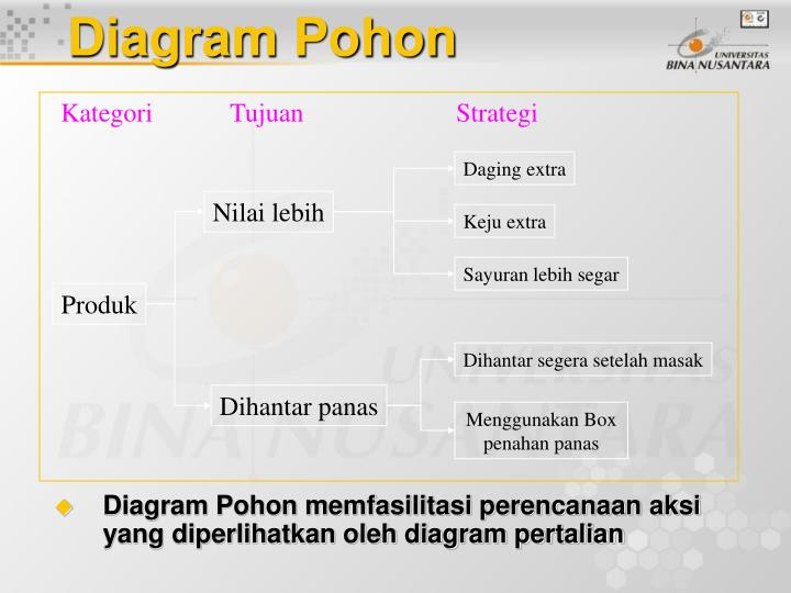 Ppt pengendalian kualitas pertemuan 03 powerpoint presentation diagram pohon kategori tujuan ccuart Images