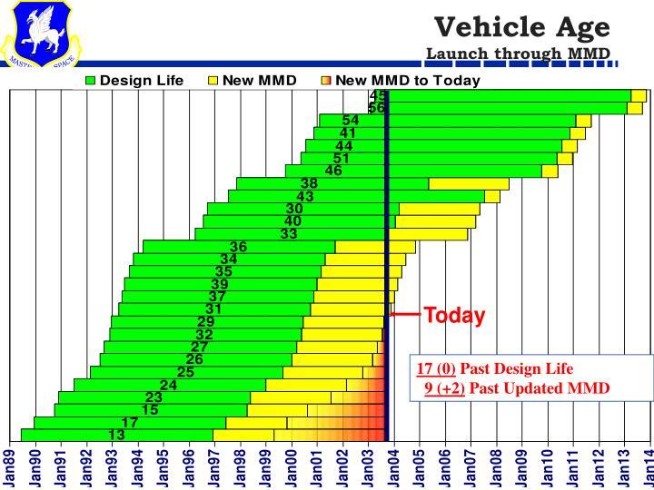 Vehicle Age
