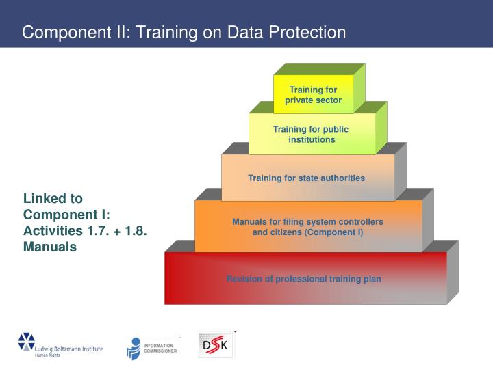 Component II: Training on Data Protection