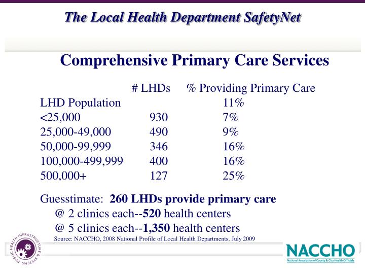 Comprehensive Primary Care Services